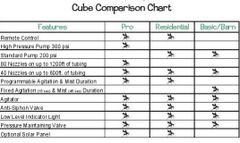 Cube Comparison Chart