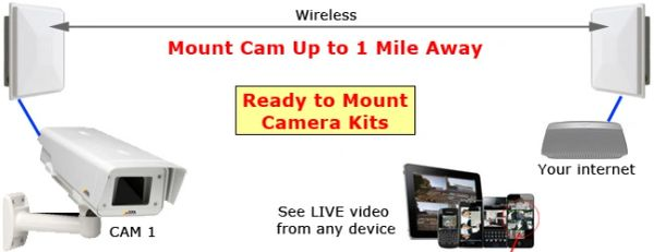 Video Camera KIT - Outdoor - Fixed
