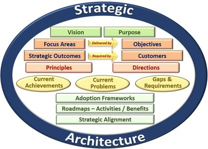 Strategic Architecture Strategic Architects