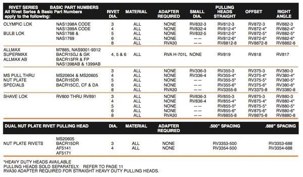 Allfast Olympic Rv30g Riveter Rivet Gun Installation