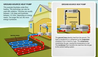 Ground Source Heat Pumps