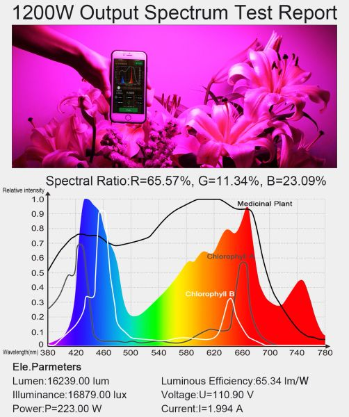 King Plus 1200w LED Grow Light Double Chips Full Spectrum with UV and IR  for Greenhouse Indoor Plant Veg and Flower