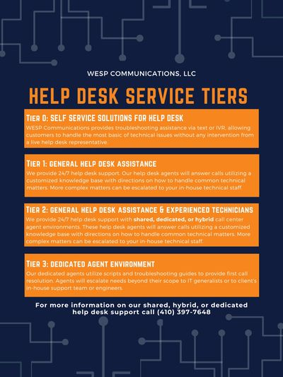 help desk service tiers, help desk service, answering service, WESP Communications