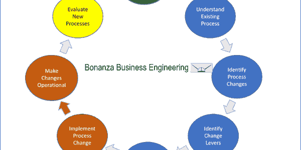Business improvement solutions are created and analized iteratively then incrementally rolled out