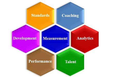 The centerpiece of our technology is Measurement. From this core we build an array of HCM solutions