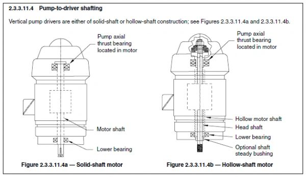 HI-B106 ANSI/HI 2 3-2013 Rotodynamic Vertical Pumps of Radial, Mixed, and  Axial Flow Types for Design and Application