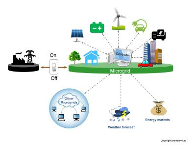 Microgrids will help make our electric grid greener, more reliable and more resilient.