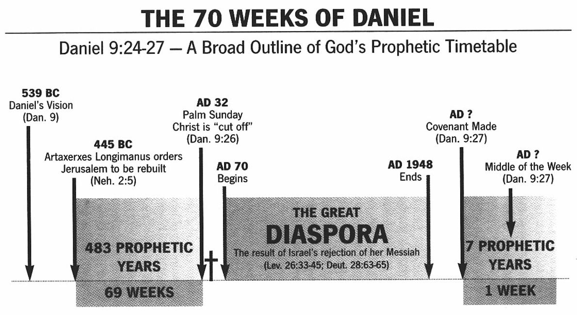 The 70 Weeks of Daniel 9:24-27 - A Broad Outline of God's Prophetic Timetable