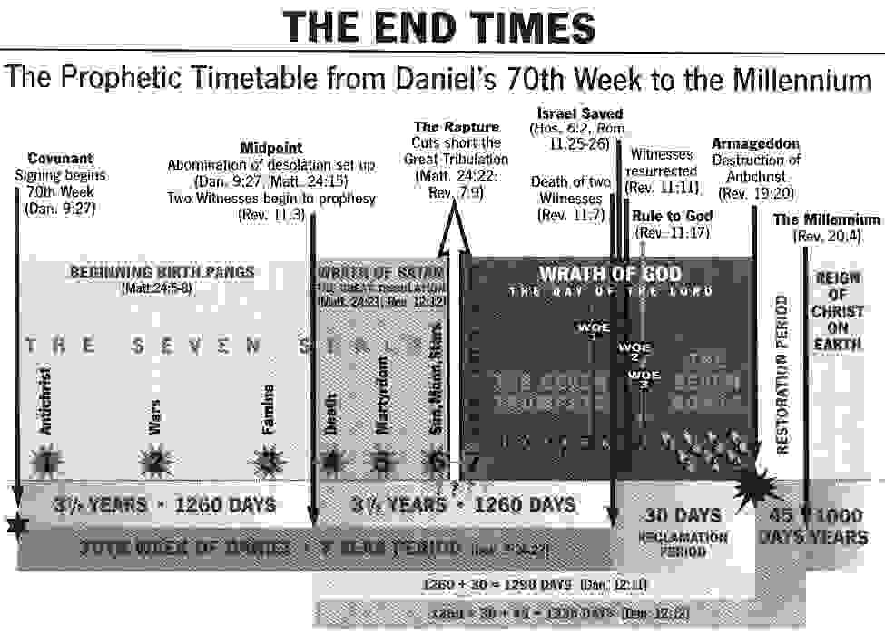 The Prophetic Timetable from Daniel's 70th Week to the Millennium