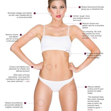 Venus Legacy Body Sculpting Skin Tightening