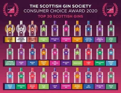 Redcastle Gin, 5th place in the Scottish Gin Society Consumer Poll
