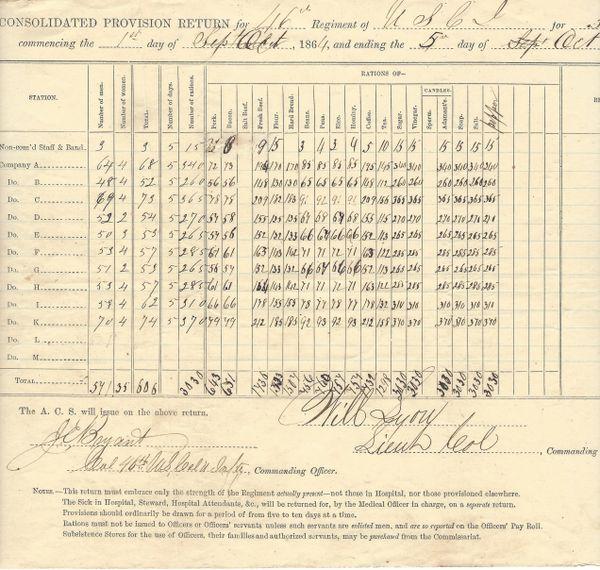 [Abolitionist, Underground Railroad Family] Julius Bryant Signs Provision Return For Colored Regiment