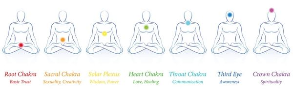 7/21/20 - Self Care and Healing Physical and Emotional Pain through Yoga