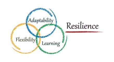 4/9/21a - Building Resilience in Children