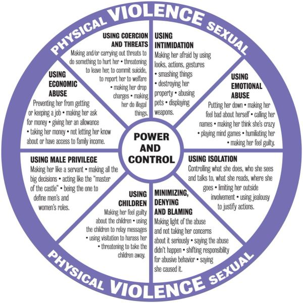 10/27/21 - Power and Control Wheel: Spokes of Violence
