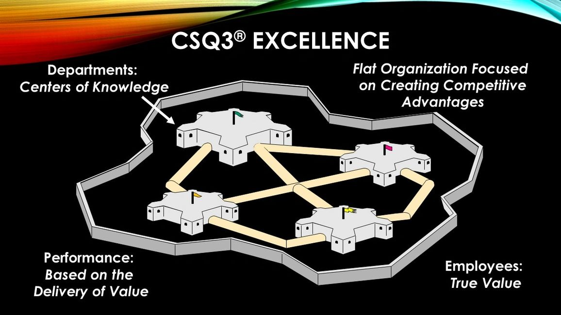 With CSQ3, create a flat organization focused on creating competitive advantages.