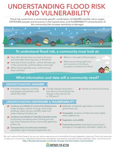 Understanding flood risk and vulnerability infogrpahic