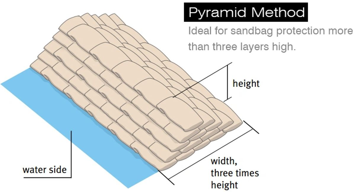 Pyramid sandbag flood protection diagram