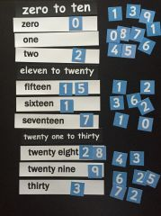 Know Your Numbers In Words