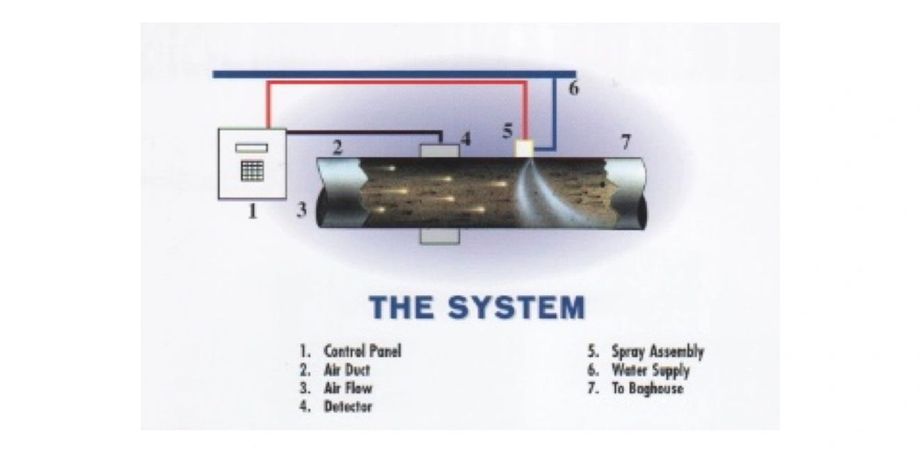 The System graphic