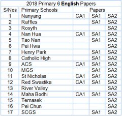 2018 PRIMARY 6 TEST PAPER ENGLISH PACKAGE AT ONLY $3 ONLY