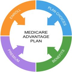 Webinar: Assisted/Group Living Credentialing for Medicare Advantage Plans - December 4, 2018 at 2:15 p.m.