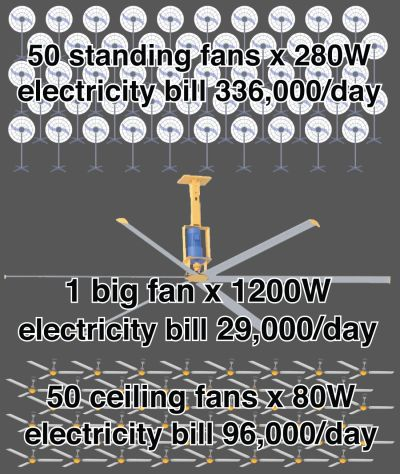 HVLS fan efficiency in VND