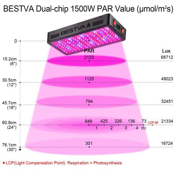 Bestva Remote Control Series 1500w 2000w Led Grow Light Bestva Led Grow Light Best Indoor