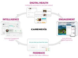 Seamless workflow integration.  Personalized health education.  Analytics and insights.