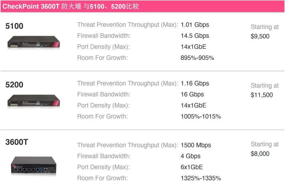 CheckPoint CPAP-SG5100-NGTP-SSD 防火墙,吞吐量:6.45 Gbps