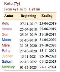 Rectification of Unknown Birth Time