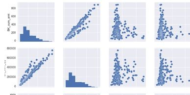 Machine Learning - Multi-Regression for sales prediction