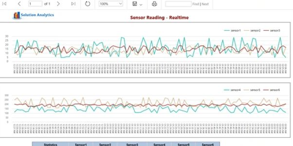 Realtime monitoring equipment performance