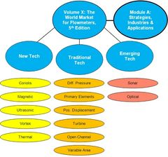 Volume X Module A: Strategies, Industries & Applications (PDF File)