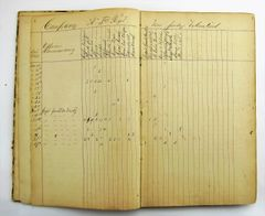 Quartermaster's Journal Identified to Philip Brown, 3rd New Jersey Volunteer Infantry