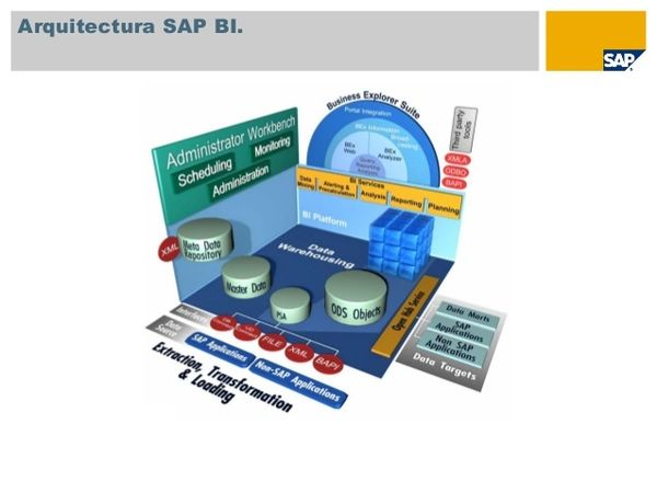 TBI30e - SAP E-Academy - Business Intelligence with SAP BW 7.3 and SAP BI 4.0
