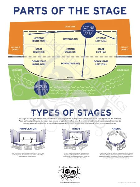 Parts Of A Stage >> Parts Of The Stage Poster