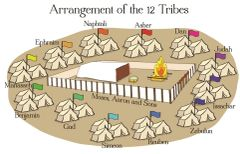 Arrangement of 12 Tribes in the Desert