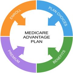 Webinar: Assisted/Group Living Credentialing for Medicare Advantage Plans - December 4, 2018 at 2:15 p.m.