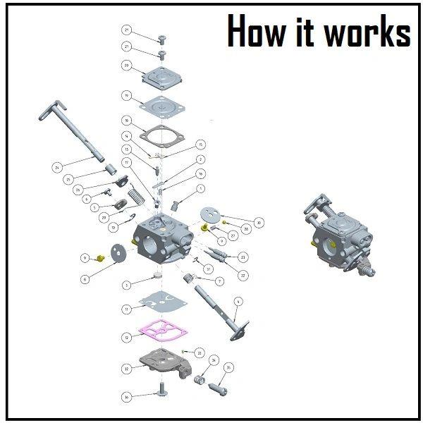 Carburetor Operation